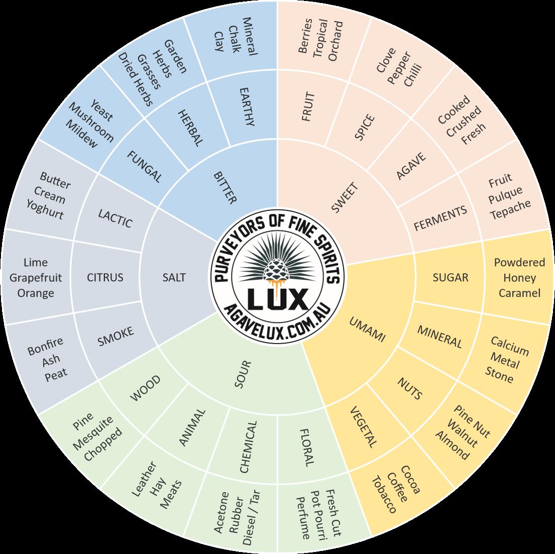 Mezcal Tasting Wheel - Agave Lux
