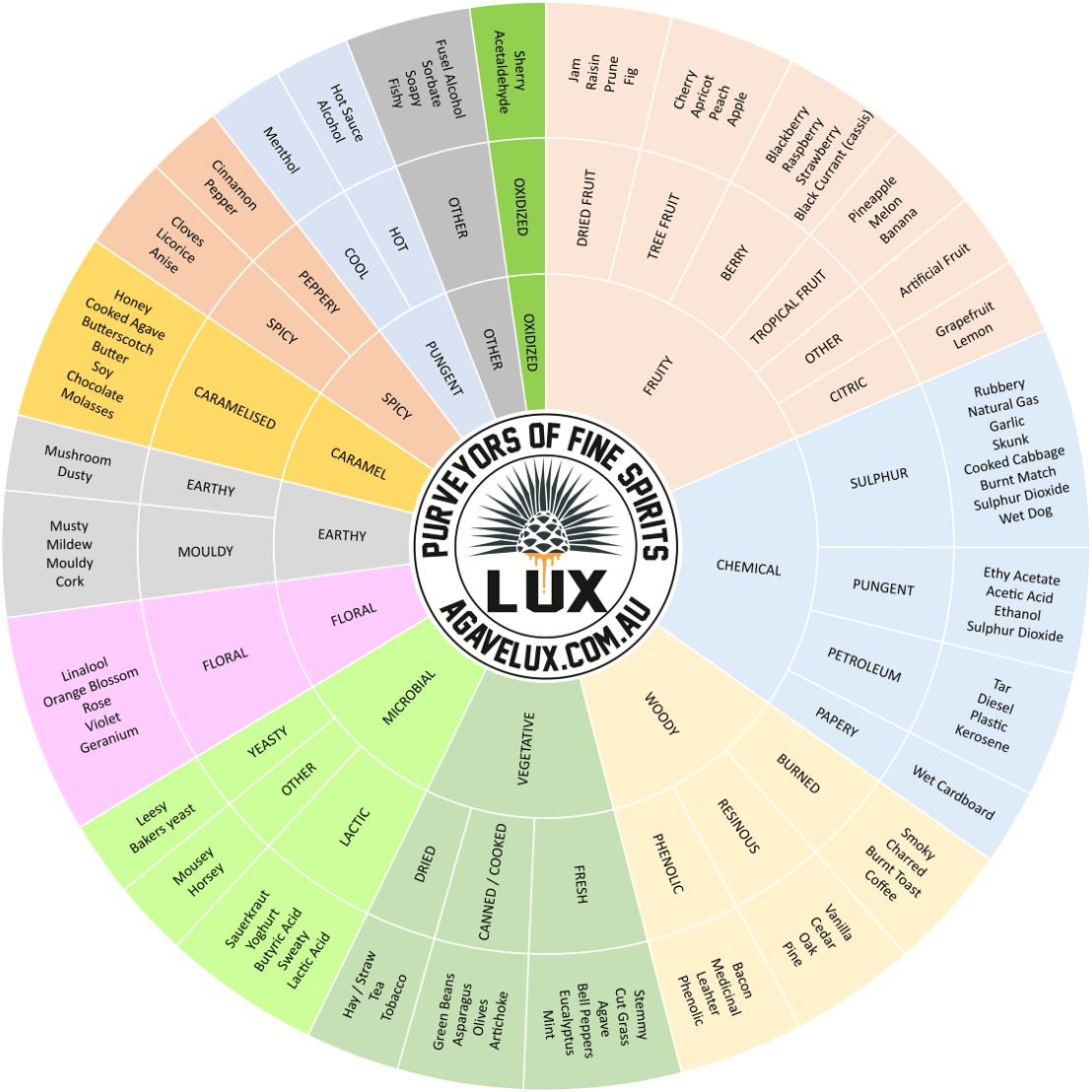 Tequila Tasting Wheel - Agave Lux